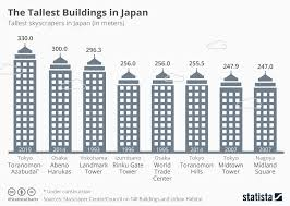 Chart Construction On Japans New Tallest Building Starts