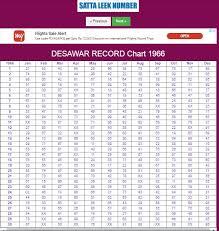 Chart Records Desawar Record Chart 1966 2015 Desawar Satta Record 1966