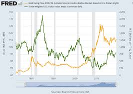 Gold In Dollar Chart Dollar Poses Biggest 2019 Threat To Gold Prices As Us
