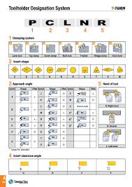 Iso Insert Designation Chart Explanatory Insert Designation Chart 2019