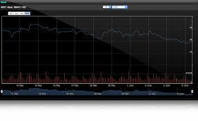 Interactive Brokers Chart Tutorial Ibkr Webtrader Interactive Brokers