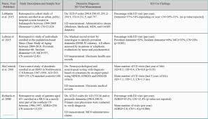 College Comparison Chart Template Spreadsheet Comparison Tool Of Parison Chart Template