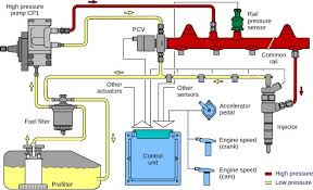 common rail injection system pressure control schematic figure 1 common rail diesel fuel injection system pressure control valve located on the rail