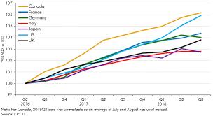 Uk Deficit Chart International Comparisons Office For Budget Responsibility
