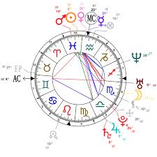 Astrology And Natal Chart Of Shahid Kapoor Born On 1981 02 25