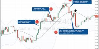 Momentum Trading A Price Action Trading Guide Tradeciety