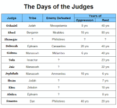 Judges Chart Found On Bing From Www Pinterest Com Bible Study Tips