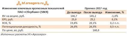 Сбербанк sber Итоги г рекордная прибыль Изменение ключевых прогнозных показателей ПАО Сбербанк sber Прогноз 2017