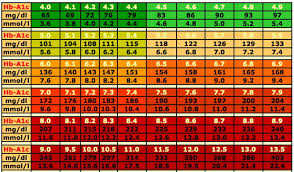 Normal Range Diabetes Online Charts Collection