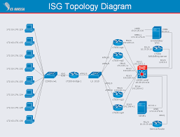 isg network diagram quickly create professional isg network hybrid topology pdf at Hybrid Computer Network Diagram Example