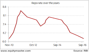 Repo Rate Is Trending Down Chart Of The Day 7 February