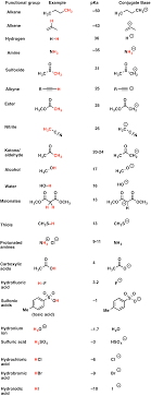 functional groups chart the pka table is your friend master organic chemistry