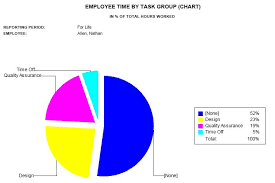 Employee Time By Task Group Chart