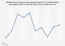 Meg Import Price Monthly U S 2017 Statista