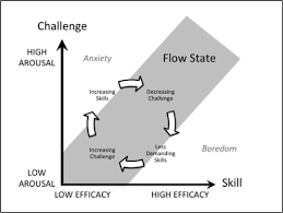 Psychology Flow Chart Flow The Psychology Of Optimal Experience By Mihaly