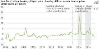 High Distillate Fuel Oil Inventories In Central Atlantic