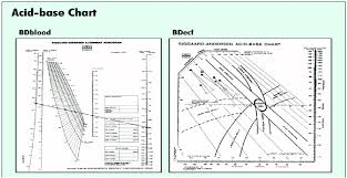 Acid And Base Chart The Two Acid Base Charts Developed By O Siggaard Andersen