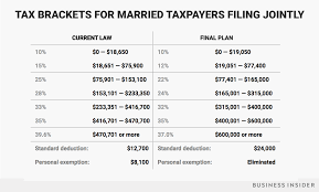 tax brackets joint filers final