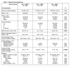 Hepatitis C Treatment And Transplant Outcomes In Liver