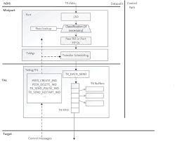 WDI TX path - Windows drivers | Microsoft Docs