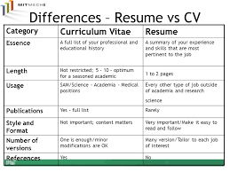 Famoso Cv Y Resume Ppt Embellecimiento - Plantilla Curriculum Vitae ...