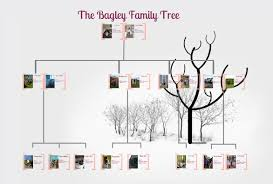 make a family tree online picbod the empowered photographic family tree davidbirdyr2