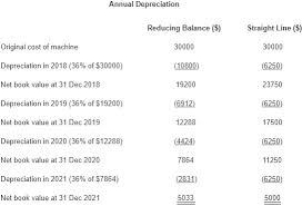 Annual Depreciation Under Reducing Balance And Straight Line