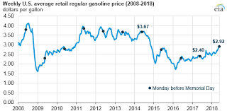 Gas Price Fluctuation Chart National Average Gasoline Prices Approach 3 Per Gallon