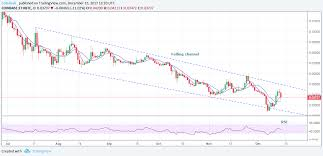 Crypto Price Charts Overlapping Litecoin Bitcoin Ethereum Price Charts The Age
