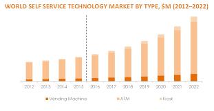 Vending Machine Revenue Impressive Global Self Service Technology Market Analysis 48 48