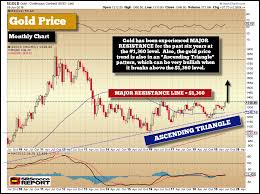 5 Year Silver Chart Gold And Silver Prices Are Setting Up For Big Moves Higher
