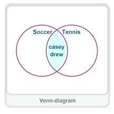 Venn Diagram Problems And Solutions What A Venn Diagram Math Upsocial Club