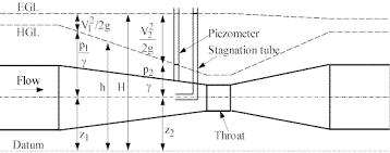 bernoulli equation fluid mechanics. egl-hgl2.gif (8707 bytes) bernoulli equation fluid mechanics t