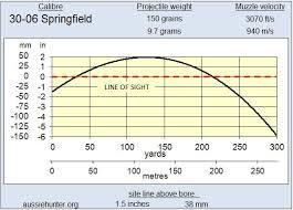 30 06 Ballistics Chart 30 06 Springfield