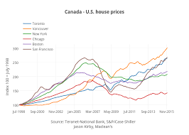 What Canadas Average House Price Will Get You In The U S