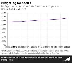 Top Charts 2010 Uk Spending On The Nhs In England Full Fact