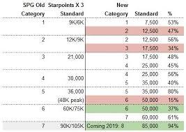 Spg Award Chart New Marriott Award Chart Analysis