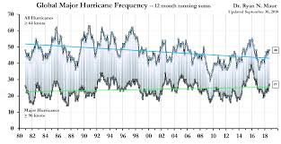 Palmetto Cash 5 Frequency Chart Florida Major Hurricane Strikes No Significant Increase In