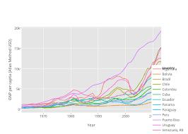 Gnp Per Capita Atlas Method Usd Vs Year Line Chart Made
