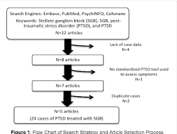 Ptsd Chart Figure 1 From Use Of Stellate Ganglion Block For Refractory