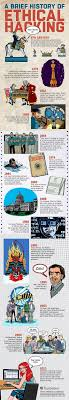 best images about hacking technology anonymous a brief history of ethical hacking infographic