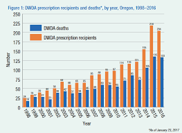 Oregon Death With Dignity Act Annual Reports Death With