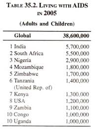 hiv aids in developing countries estimates protective and living aids in 2005