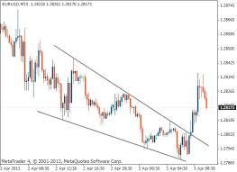 Falling Wedge Chart Pattern Falling Wedge Chart Pattern Tradimo