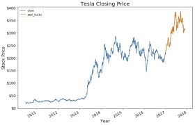 Maximum value 946, while minimum 838. Tesla Stock Price Prediction Quick Note I Will Not Be Predicting By Dale Wahl Towards Data Science