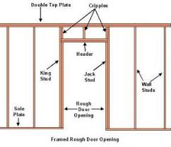 Framing A Wall With A Door Opening DIY How To Frame An Interior Wall