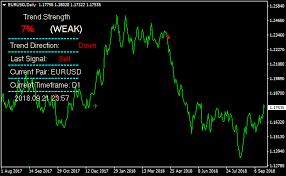 Forex Charts With Indicators Massive Fx Profit Metatrader 4 Forex Indicator