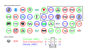 tv networks. youtube tv channels by media conglomerates tv networks