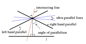 parallel planes symbol. hyperbolic geometry[edit] parallel planes symbol
