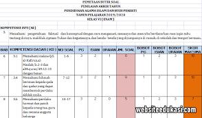 Bab 11 fikih pengurusan jenazah. Pemetaan Soal Pat Pai Kelas 6 K13 Tahun 2020 Websiteedukasi Com